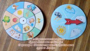 Погода, Кто, что дает, вращающийся диск, календарь наблюдений за погодой,