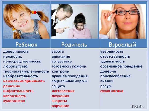 Психология общения по фрейду в схемах родитель взрослый дети